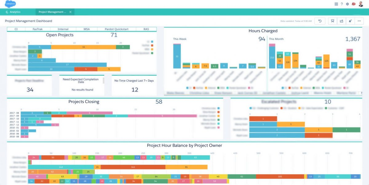 Dashboards that Boost ROI: 6 Examples and Characteristics