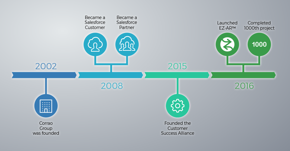 Corrao Group Corporate Timeline